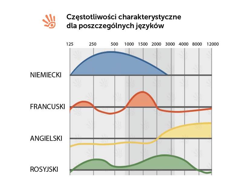 Wykres częstotliwości charakterystycznych dla różnych języków obcych. a-terapia.pl