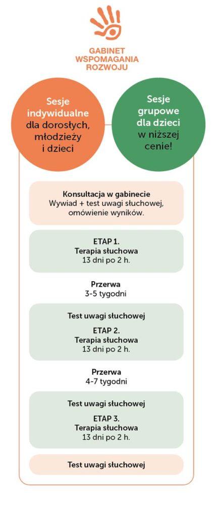 Etapy treningu Tomatisa w nauce języków obcych. a-terapia.pl